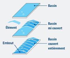 schéma abri piscine