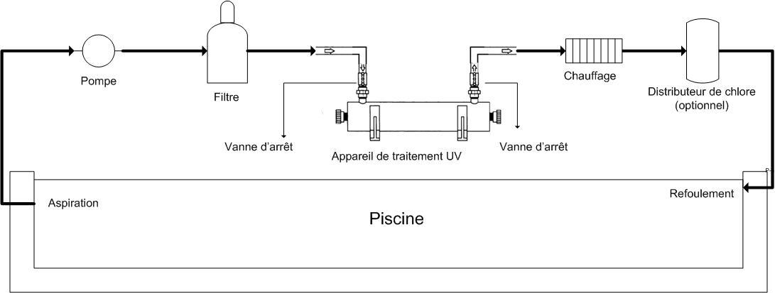 Traitement ultra violet pour piscine 75m3 prix canon for Piscine miroir fonctionnement