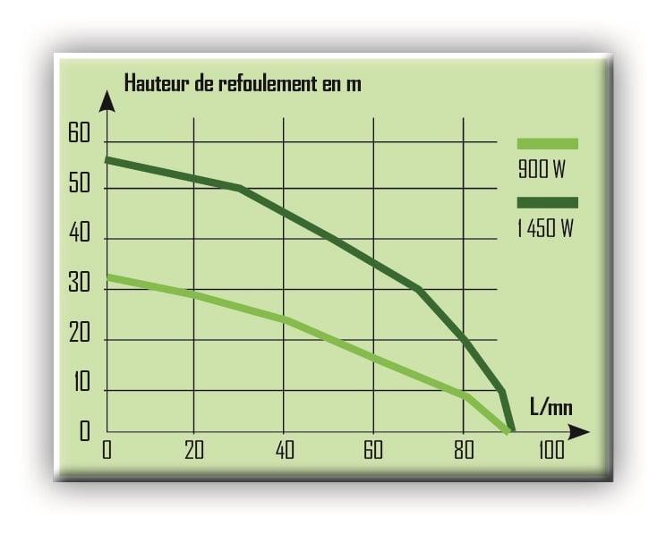 hauteur-de-refoulement-pompe-surface-multicell-900-1450-w