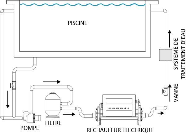 installation horizontale echangeur piscine elecro vulcan